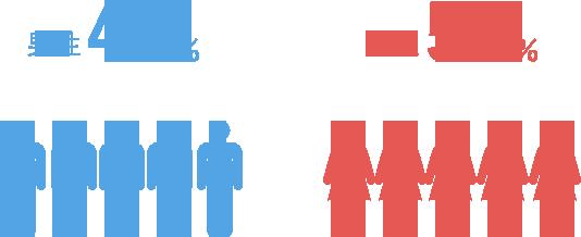 社員の男女比